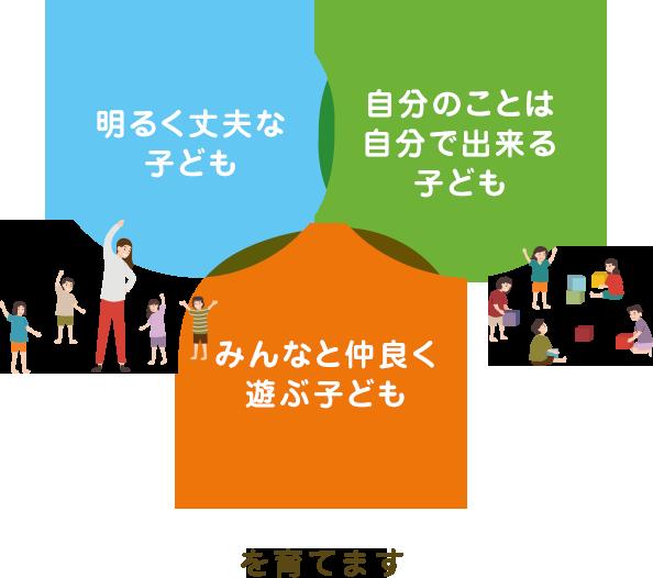 伏古かしわ保育園は明るく丈夫な子ども 自分のことは自分で出来る子ども みんなと仲良く遊ぶ子ども を育てます